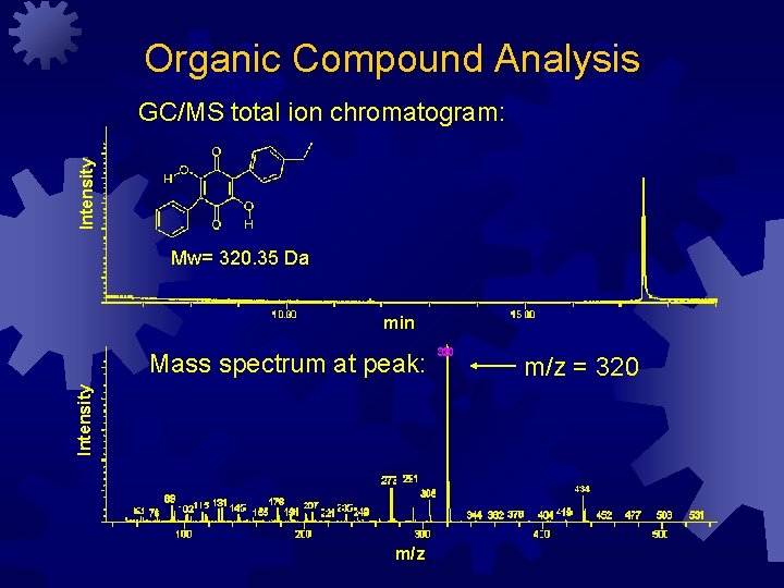 Organic Compound Analysis Intensity GC/MS total ion chromatogram: Mw= 320. 35 Da min Intensity