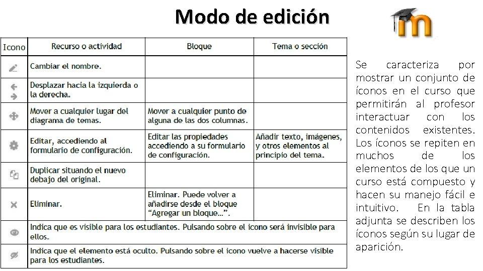 Modo de edición Se caracteriza por mostrar un conjunto de íconos en el curso