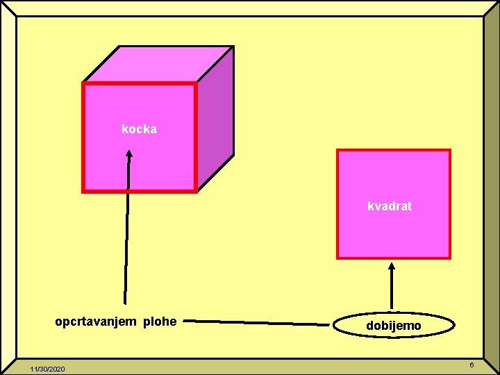 kocka kvadrat opcrtavanjem plohe 11/30/2020 dobijemo 6