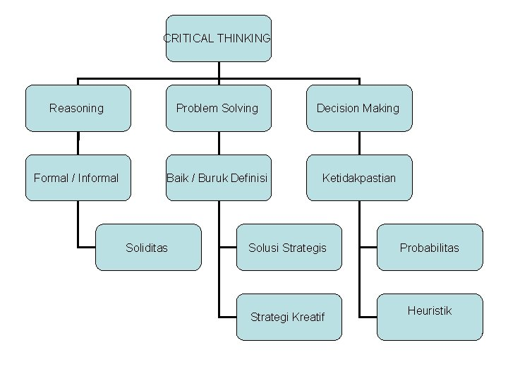 CRITICAL THINKING Reasoning Problem Solving Decision Making Formal / Informal Baik / Buruk Definisi