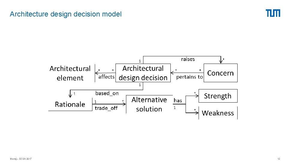 Architecture design decision model Manoj – ECSA 2017 12
