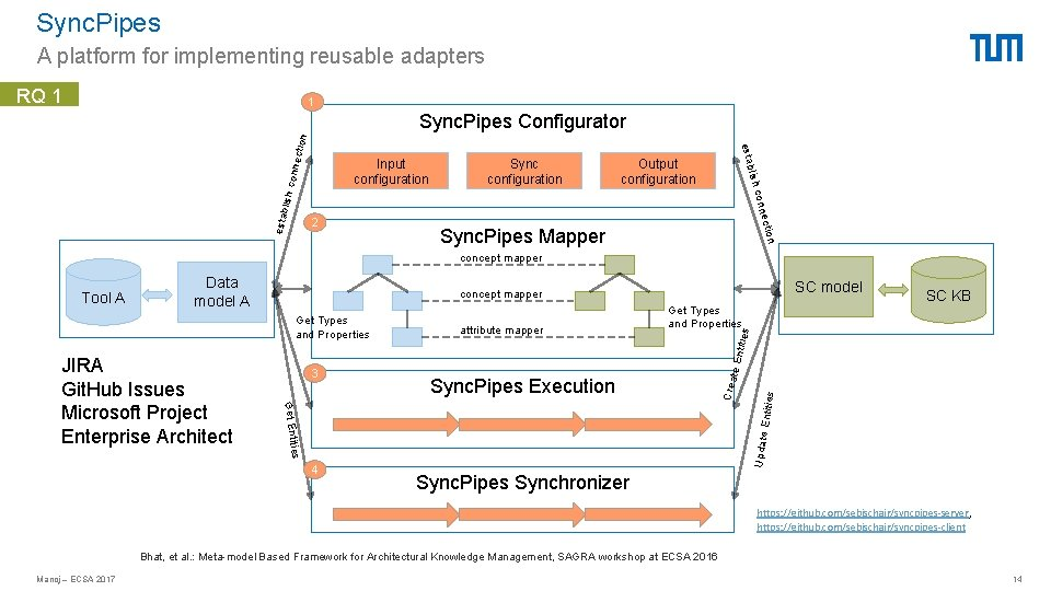 Sync. Pipes A platform for implementing reusable adapters RQ 1 1 lish c Output