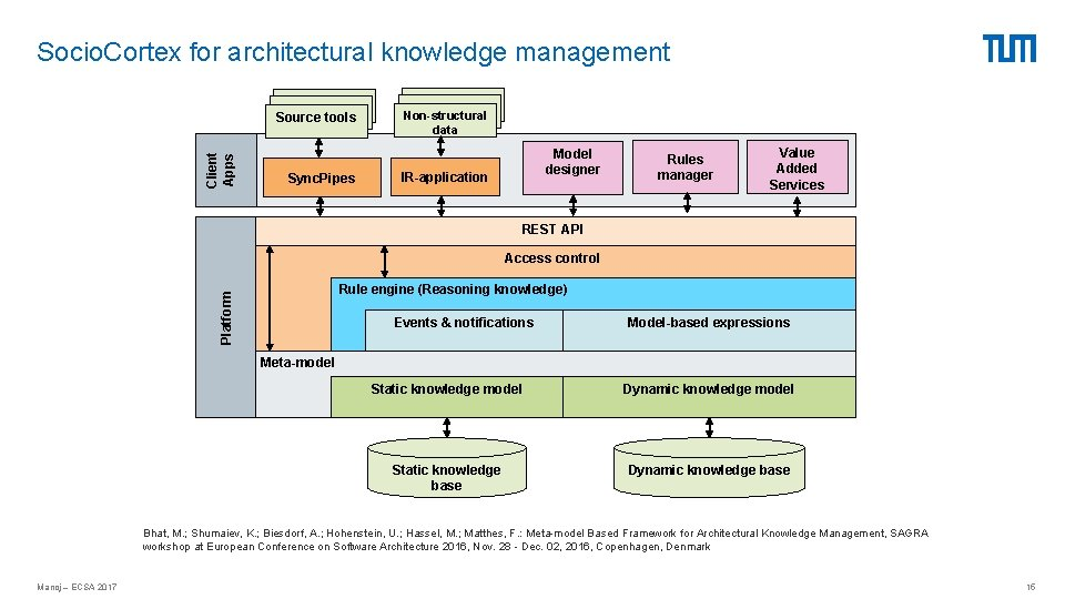 Socio. Cortex for architectural knowledge management Client Apps Source tools Sync. Pipes Non-structural data