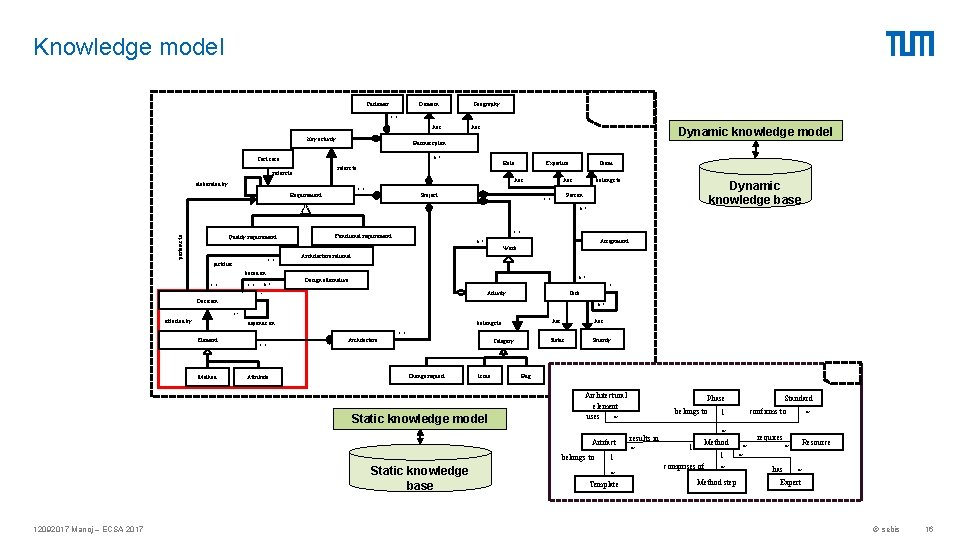 Knowledge model Domain Customer Geography 1. . * has Key activity has Dynamic knowledge