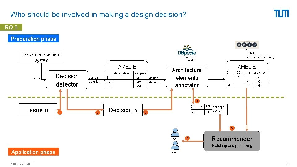 Who should be involved in making a design decision? RQ 5 Preparation phase Issue
