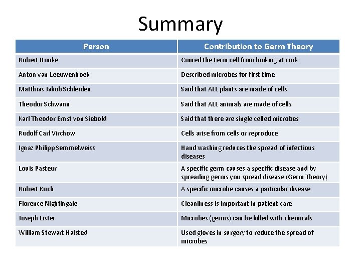 Summary Person Contribution to Germ Theory Robert Hooke Coined the term cell from looking