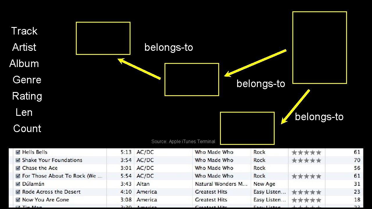 Track Artist belongs-to Album Genre belongs-to Rating Len belongs-to Count Source: Apple i. Tunes