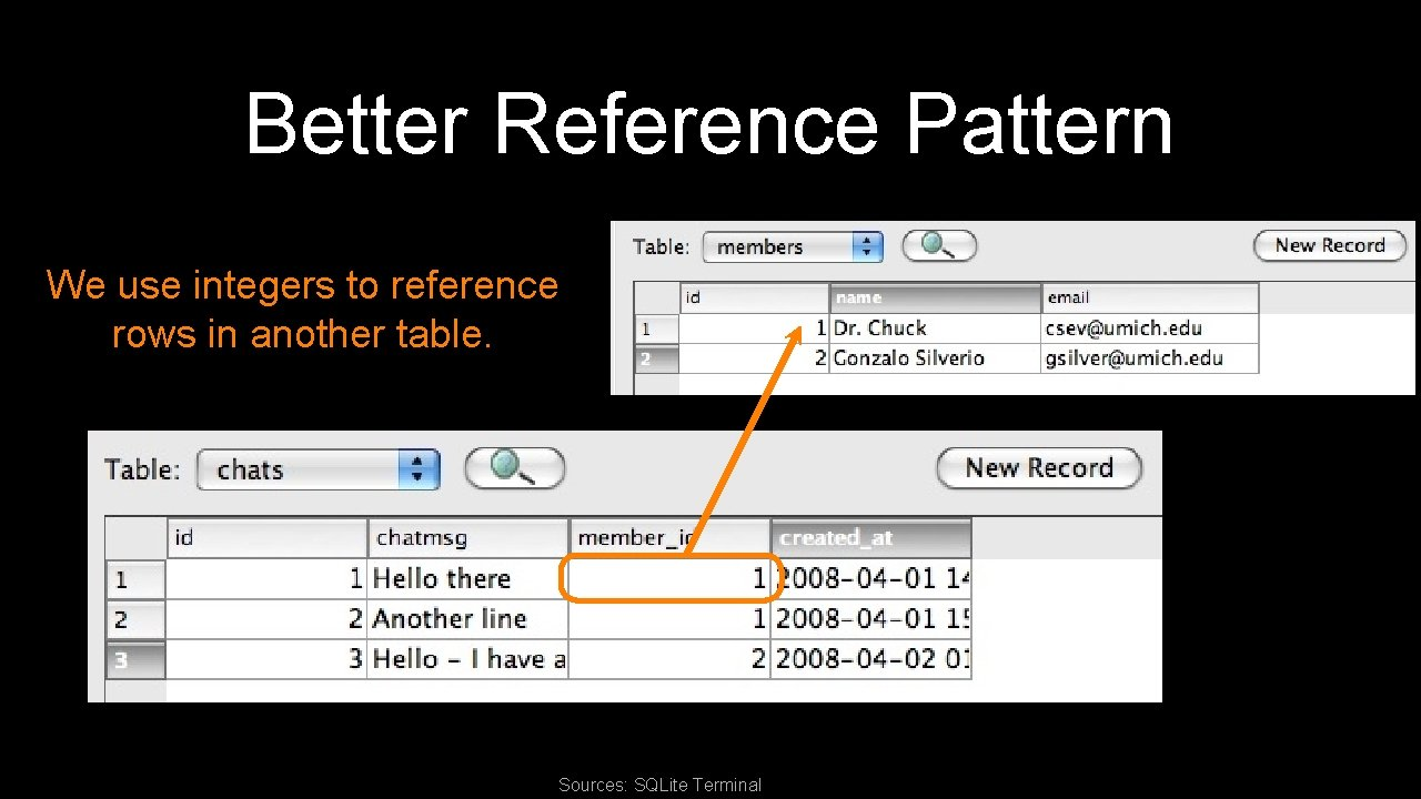 Better Reference Pattern We use integers to reference rows in another table. Sources: SQLite