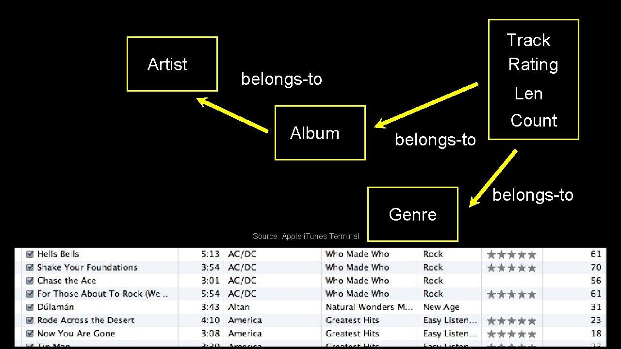 Artist Track Rating belongs-to Album Len belongs-to Count belongs-to Genre Source: Apple i. Tunes
