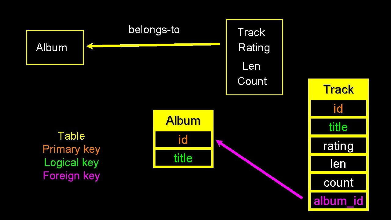 belongs-to Album Track Rating Len Count Album Table Primary key Logical key Foreign key