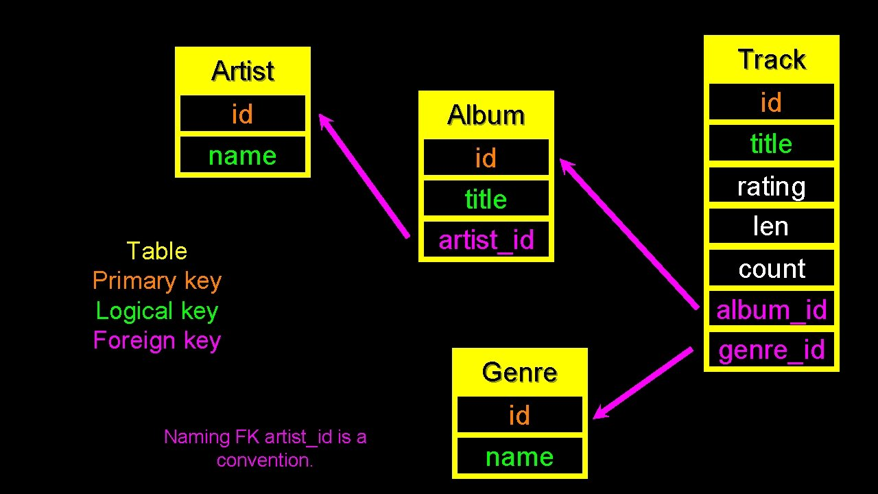 Track Artist id name Table Primary key Logical key Foreign key Album id title