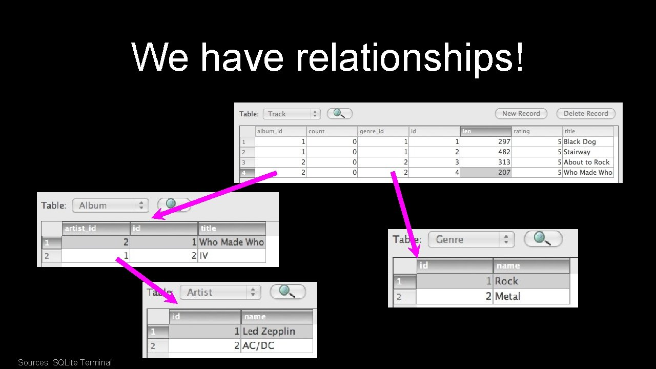 We have relationships! Sources: SQLite Terminal