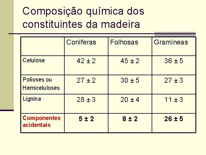 Composição química dos constituintes da madeira Coníferas Folhosas Celulose 42 ± 2 45 ±