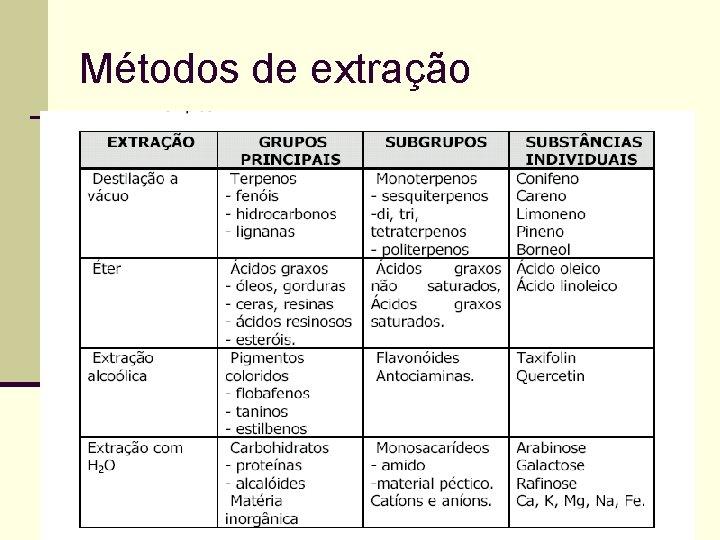 Métodos de extração