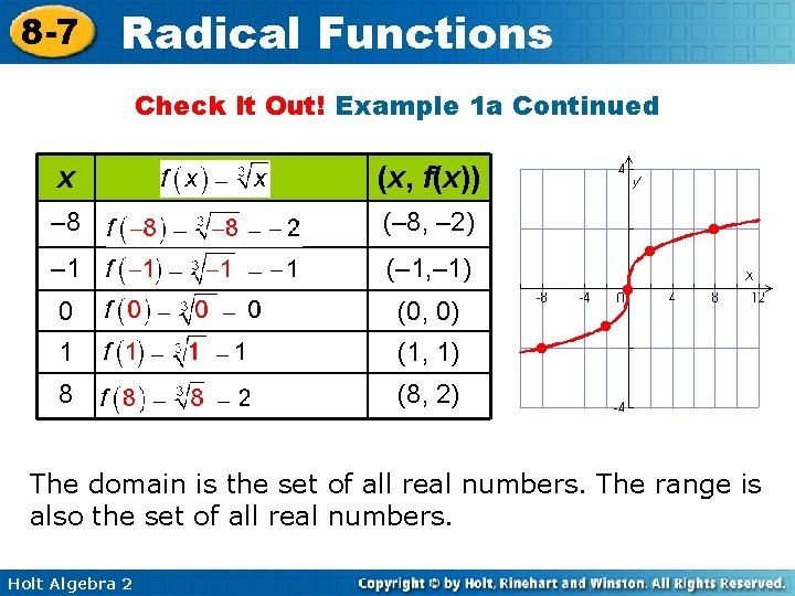 8 -7 Radical Functions Check It Out! Example 1 a Continued x (x, f(x))