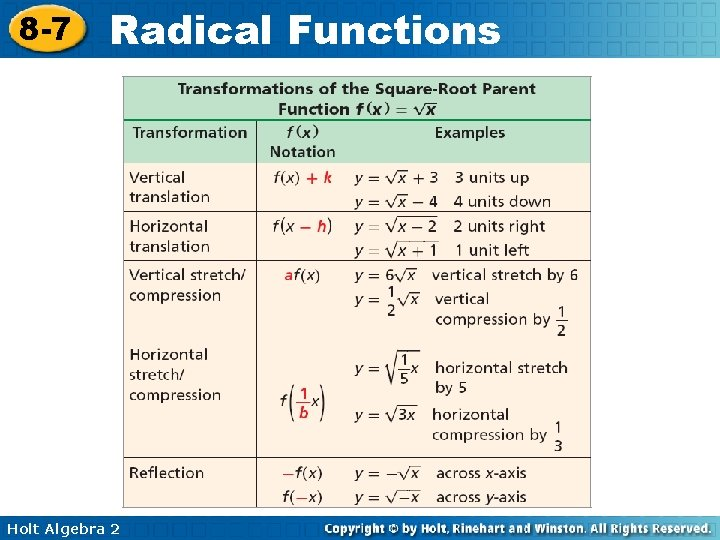 8 -7 Radical Functions Holt Algebra 2
