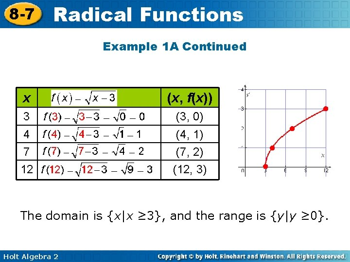 8 -7 Radical Functions Example 1 A Continued x (x, f(x)) 3 (3, 0)