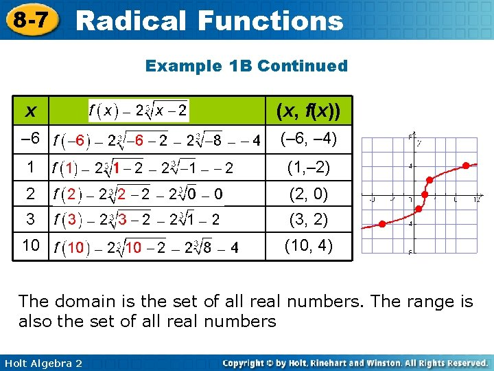8 -7 Radical Functions Example 1 B Continued x (x, f(x)) – 6 (–