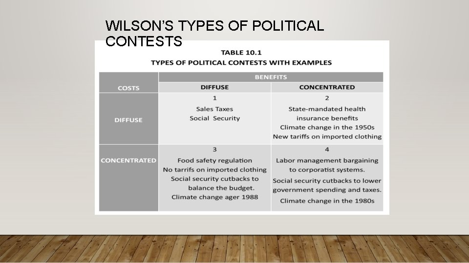 WILSON'S TYPES OF POLITICAL CONTESTS