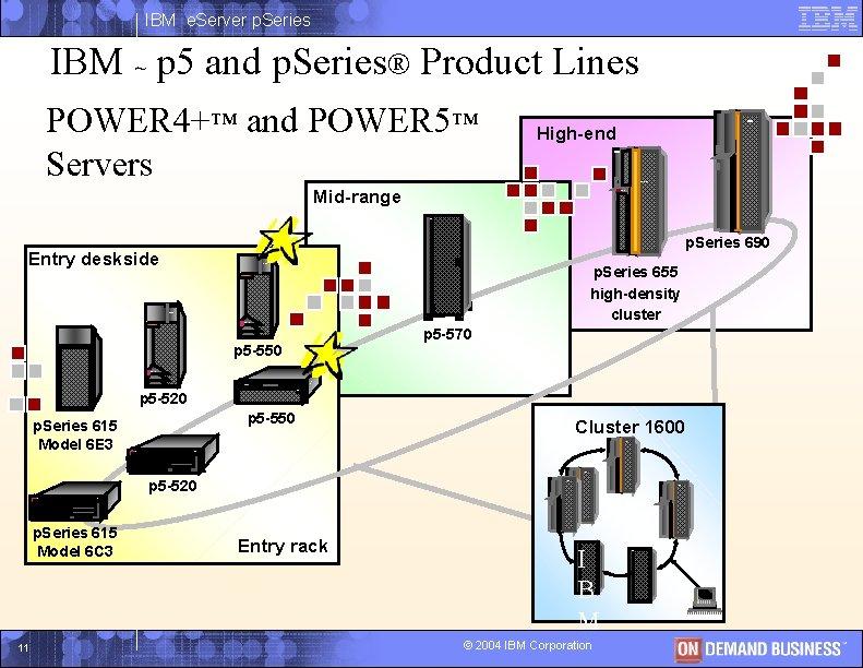 IBM e. Server p. Series IBM ~ p 5 and p. Series® Product Lines