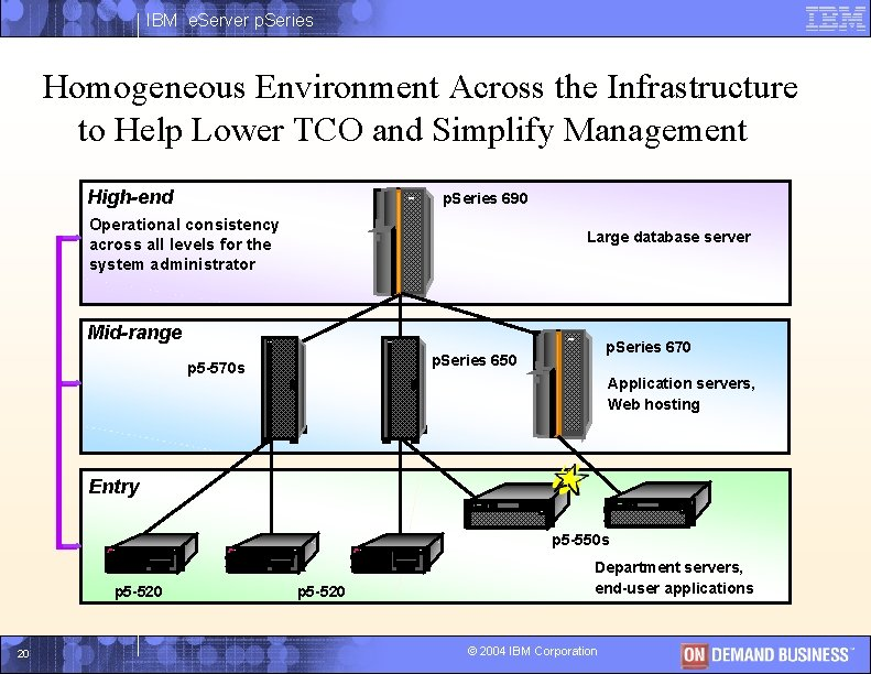 IBM e. Server p. Series Homogeneous Environment Across the Infrastructure to Help Lower TCO