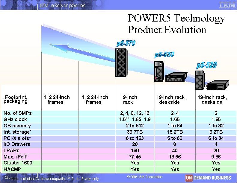 IBM e. Server p. Series POWER 5 Technology Product Evolution IBM p S e