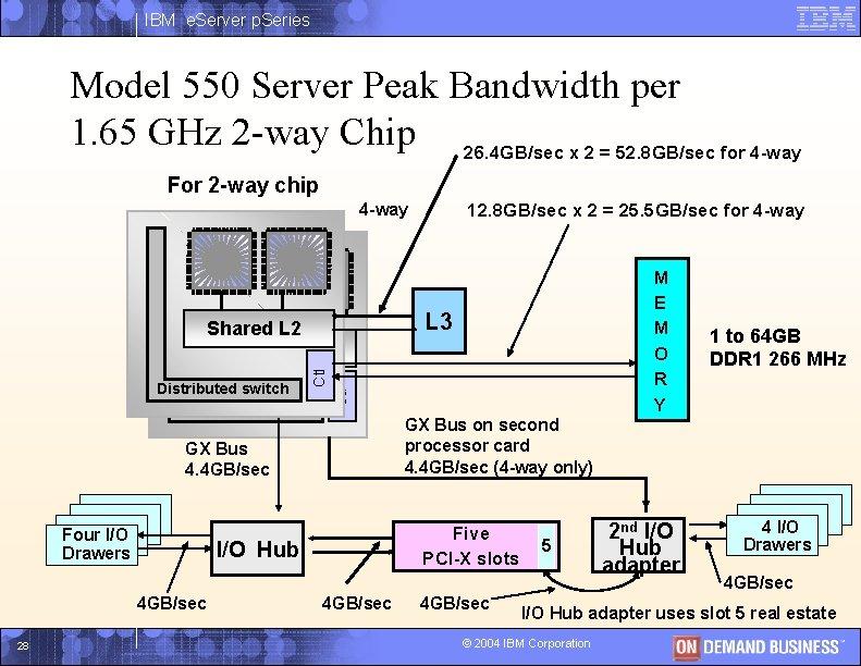 IBM e. Server p. Series Model 550 Server Peak Bandwidth per 1. 65 GHz