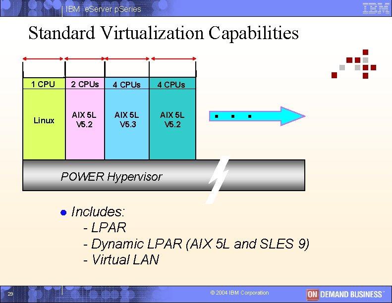 IBM e. Server p. Series Standard Virtualization Capabilities 1 CPU 2 CPUs 4 CPUs