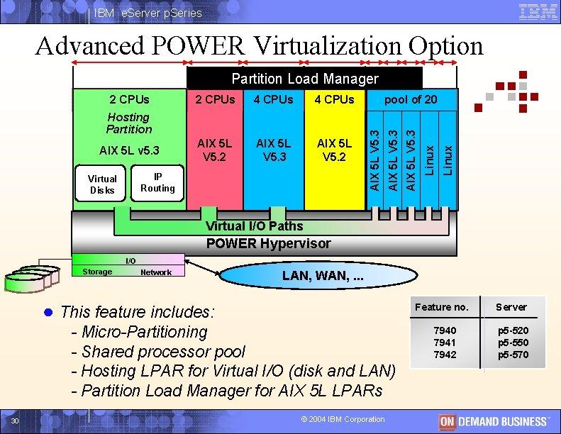IBM e. Server p. Series Advanced POWER Virtualization Option Partition Load Manager AIX 5