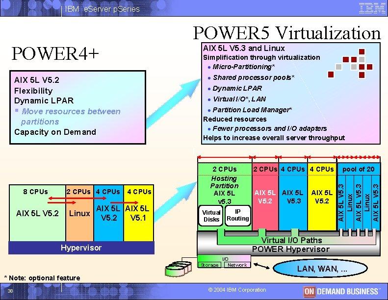 IBM e. Server p. Series POWER 5 Virtualization POWER 4+ AIX 5 L V