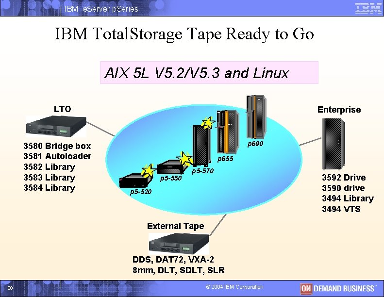 IBM e. Server p. Series IBM Total. Storage Tape Ready to Go AIX 5