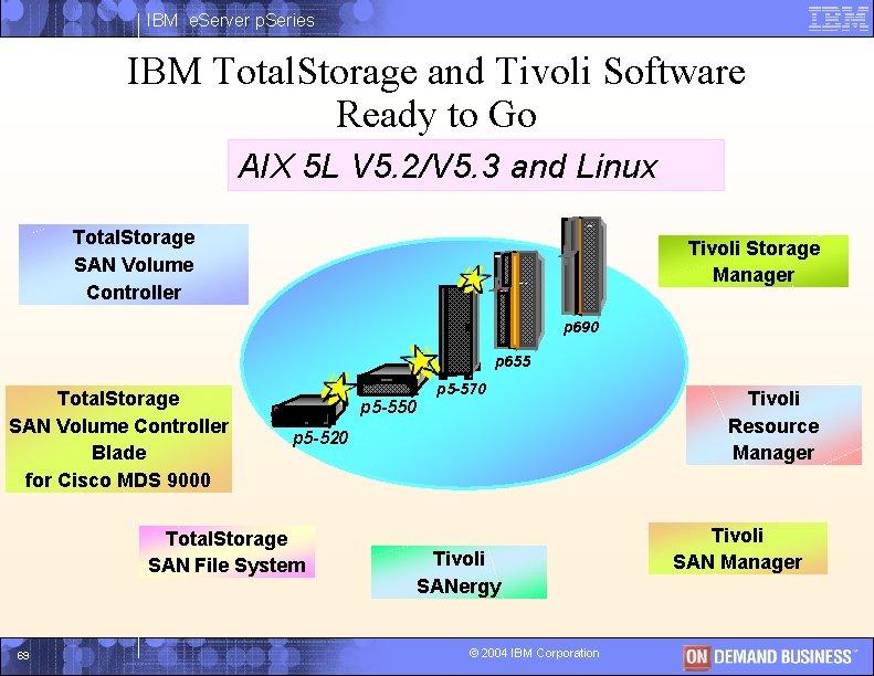 IBM e. Server p. Series IBM Total. Storage and Tivoli Software Ready to Go