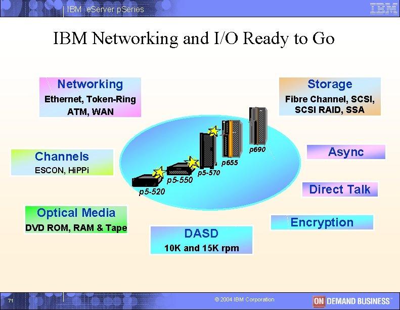 IBM e. Server p. Series IBM Networking and I/O Ready to Go Networking Storage