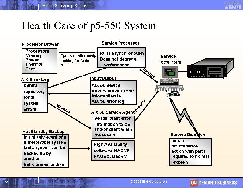 IBM e. Server p. Series Health Care of p 5 -550 System Service Processor