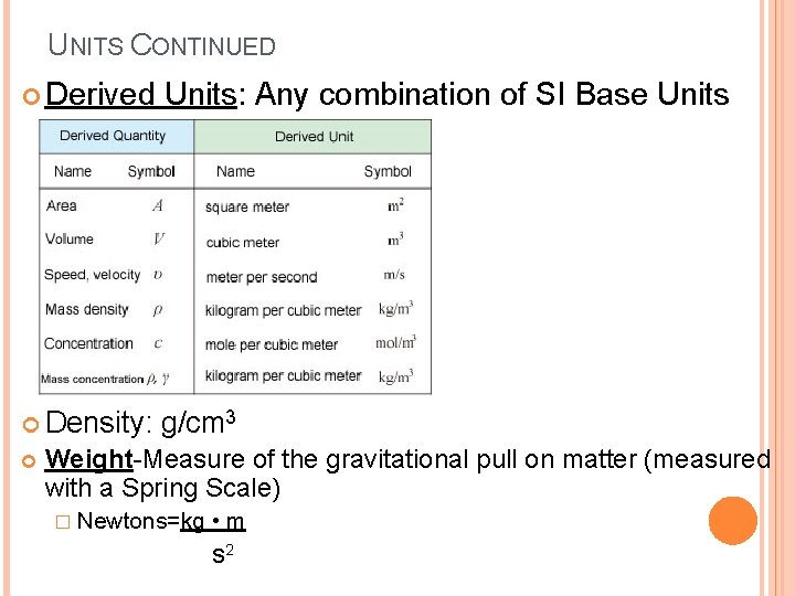 UNITS CONTINUED Derived Units: Any combination of SI Base Units Density: g/cm 3 Weight-Measure