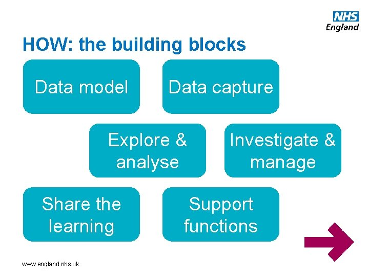 HOW: the building blocks Data model Data capture Explore & analyse Share the learning