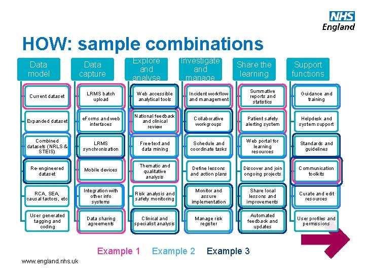 HOW: sample combinations Data model Data capture Explore and analyse Investigate and manage Share