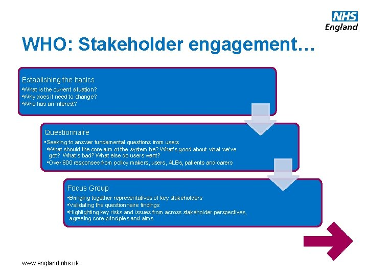 WHO: Stakeholder engagement… Establishing the basics • What is the current situation? • Why