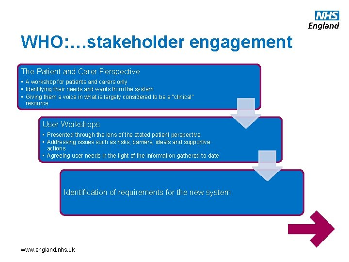 WHO: …stakeholder engagement The Patient and Carer Perspective • A workshop for patients and