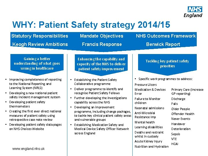 WHY: Patient Safety strategy 2014/15 Statutory Responsibilities Mandate Objectives Keogh Review Ambitions Francis Response