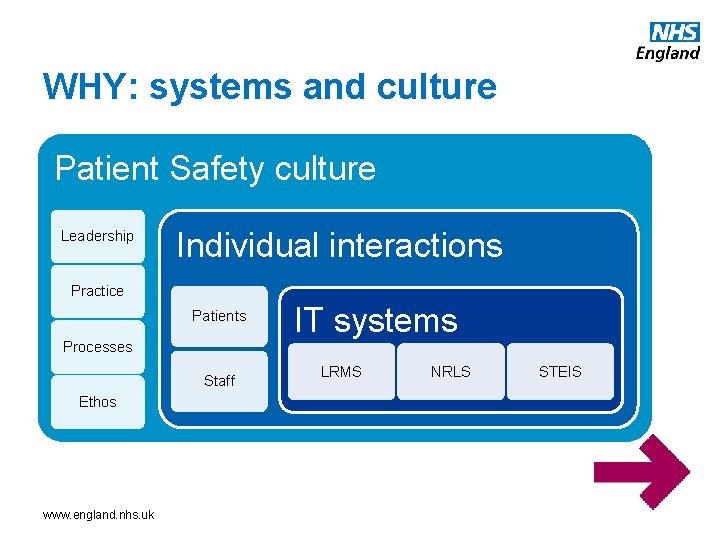 WHY: systems and culture Patient Safety culture Leadership Individual interactions Practice Patients Processes Staff