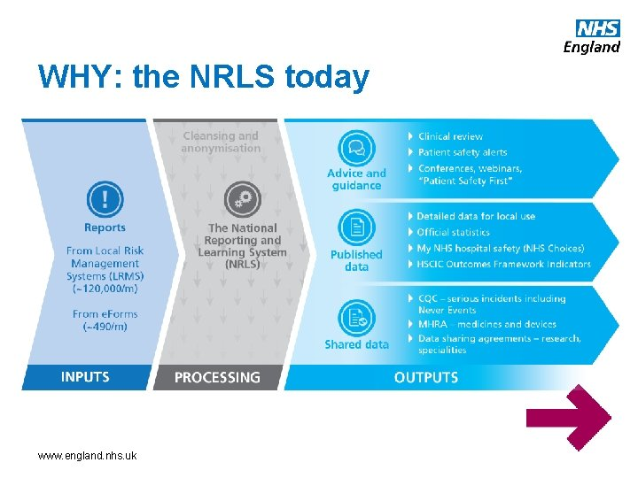 WHY: the NRLS today www. england. nhs. uk