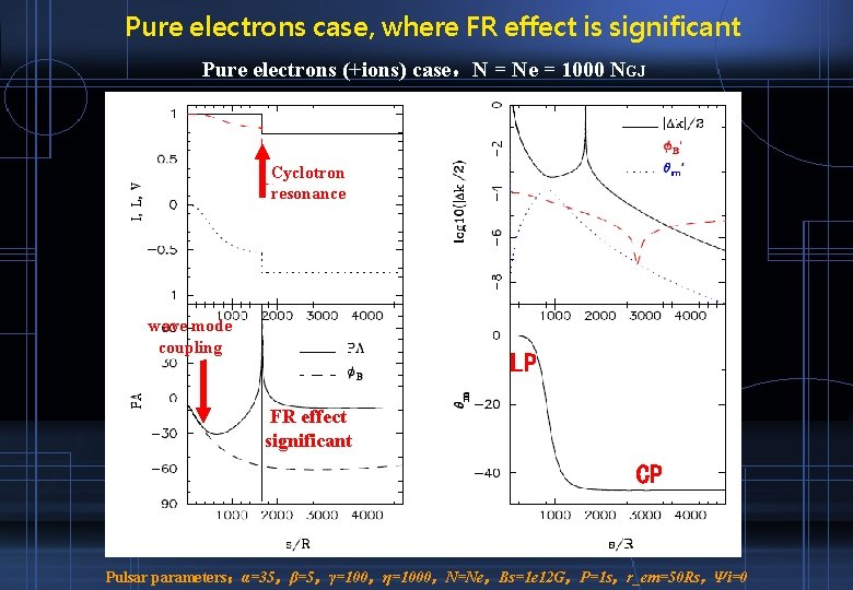 Pure electrons case, where FR effect is significant Pure electrons (+ions) case,N = Ne