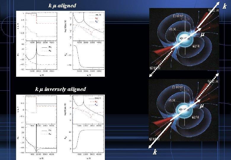 k k μ aligned μ k μ inversely aligned μ k