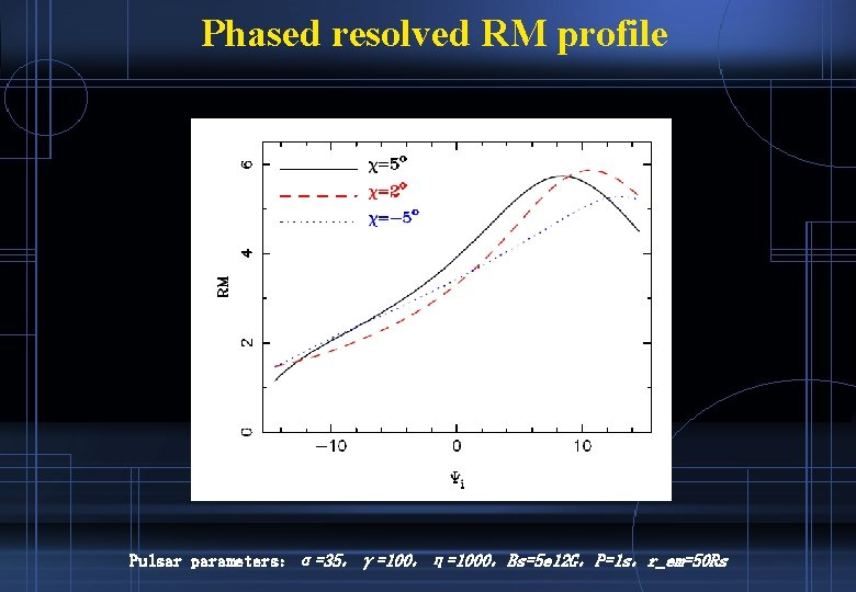 Phased resolved RM profile Pulsar parameters:α=35,γ=100,η=1000,Bs=5 e 12 G,P=1 s,r_em=50 Rs