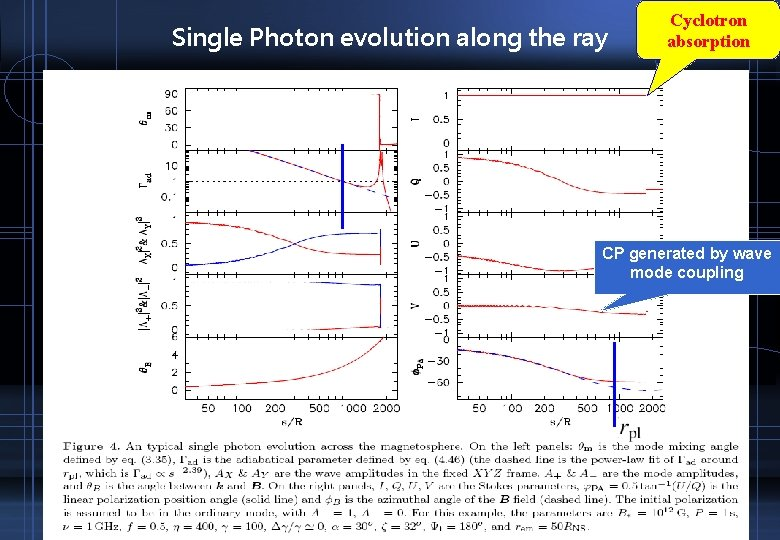 Single Photon evolution along the ray Cyclotron absorption CP generated by wave mode coupling