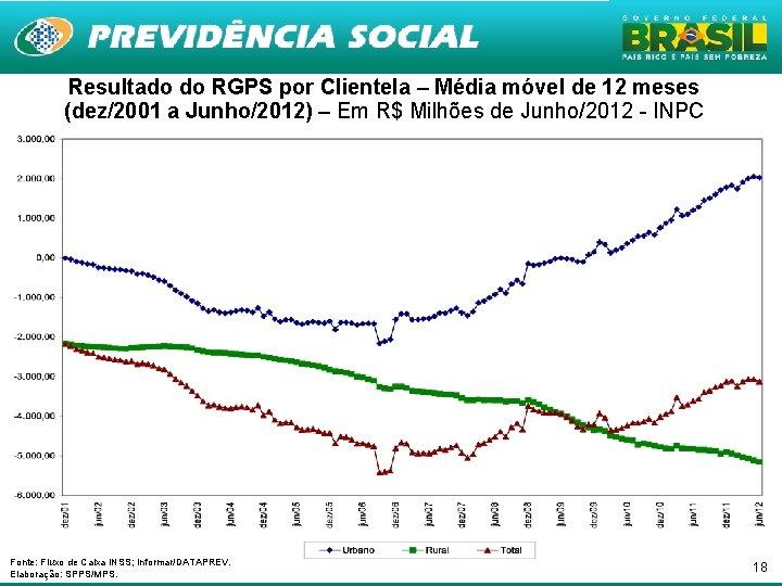 Resultado do RGPS por Clientela – Média móvel de 12 meses (dez/2001 a Junho/2012)
