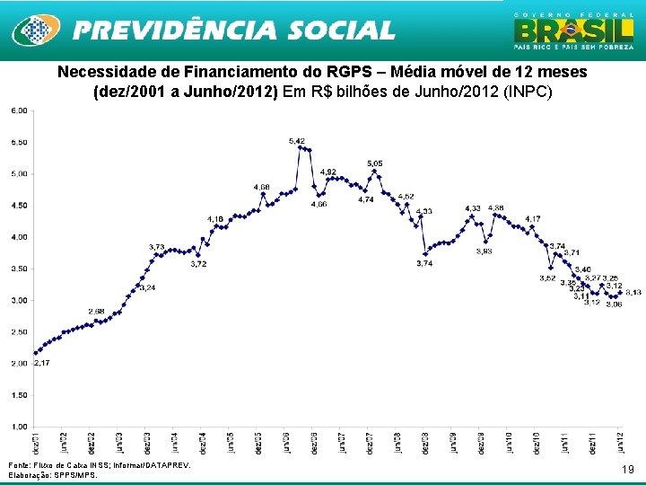 Necessidade de Financiamento do RGPS – Média móvel de 12 meses (dez/2001 a Junho/2012)