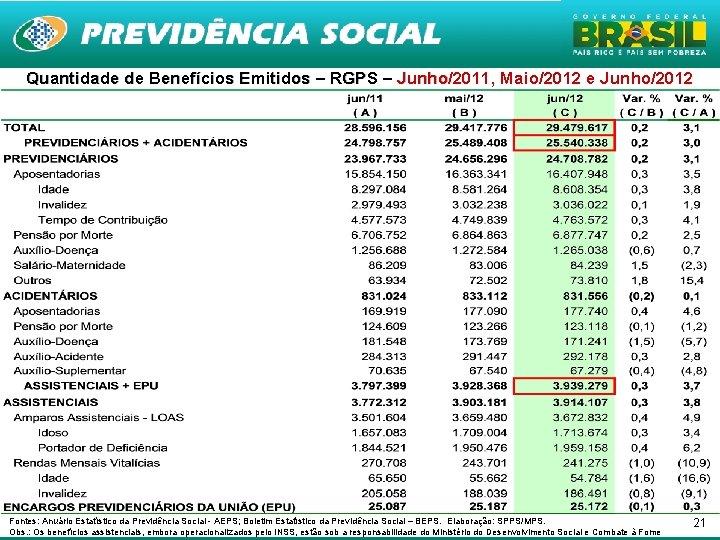 Quantidade de Benefícios Emitidos – RGPS – Junho/2011, Maio/2012 e Junho/2012 Junho Fontes: Anuário