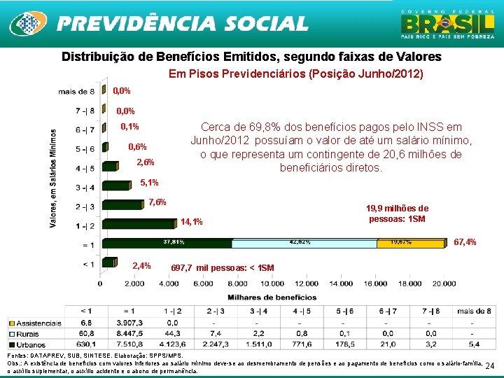 Distribuição de Benefícios Emitidos, segundo faixas de Valores Em Pisos Previdenciários (Posição Junho/2012) 0,